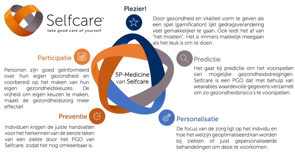 P5-Geneeskunde-Selfcare